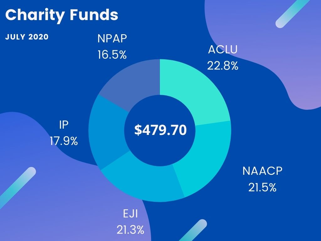 Protospiel Online July 2020 Recap -- Donut chart showing the breakdown of charity funds raised: ACLU 22.8%, NAACP 21.5%, EJI 21.3%, IP 17.9%, NPAP 16.5%