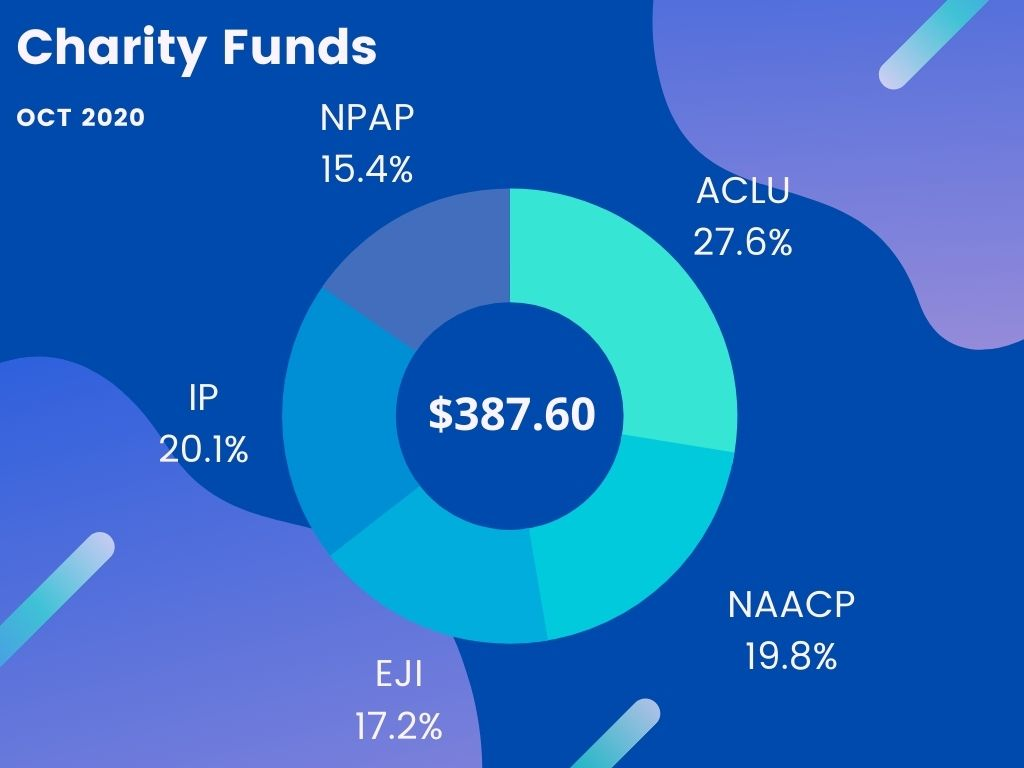 Charity Funds for Oct 2020 -- $387.60: ACLU 27.6%, NAACP 19.8%, EJI 17.2%, Innocence Project 20.1%, NPAP 15.4%
